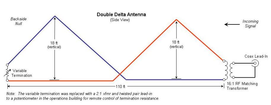 Comparison of Delta Variants